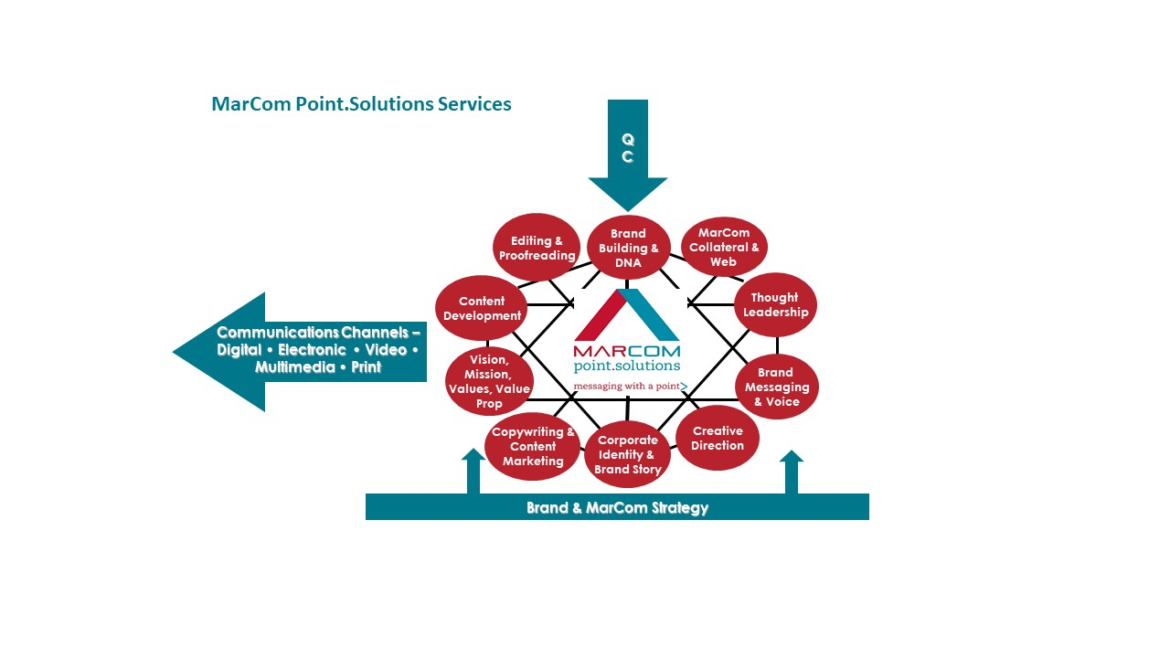 MarCom Point.Solutions full services suite